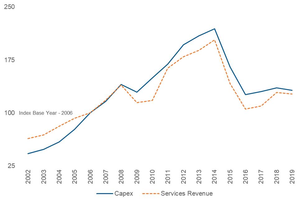 Figure 2: Oil Service Revenues Depend on Capex