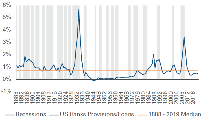 Figure 1: Banks Have Rarely Provisioned for More than 2% of Loans