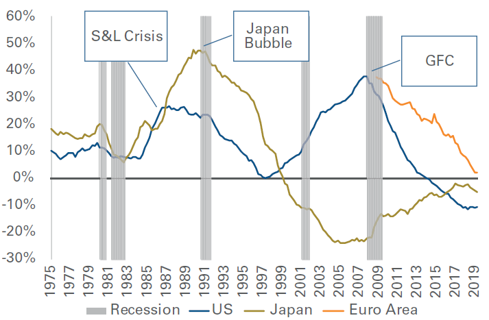 Figure 3: A Run-Up in Debt-to-GDP Portends Trouble