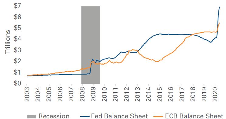 Figure 5: Central Banks' Unprecedented Balance Sheet Expansion