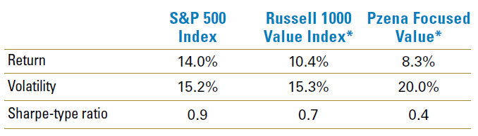 Figure 5b: Short Term Risk-Return Metrics