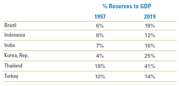 Figure 1: Foreign Exchange Reserves Are Significantly Higher