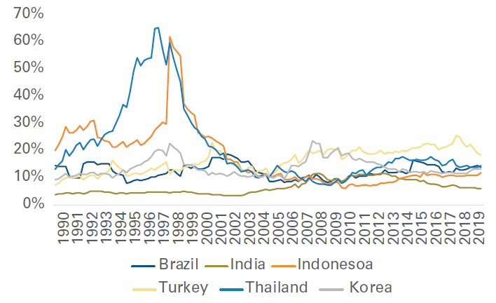 Figure 2: US Dollar Funding Down Significantly at EM Banks