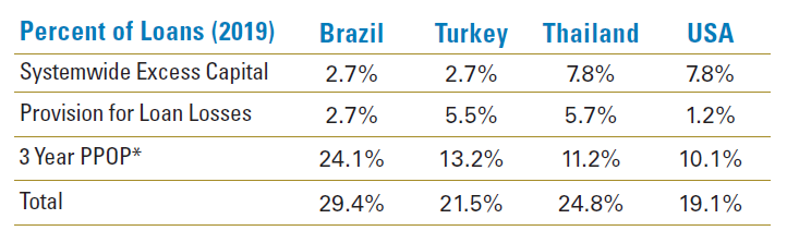 Figure 3: Emerging Market Banks Are in a Strong Position to Absorb Credit Losses