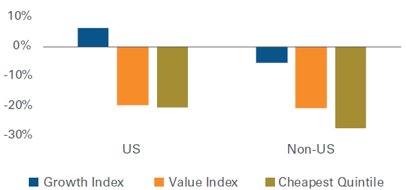 Figure 2: Earnings for Value Companies Collapsed in 2020
