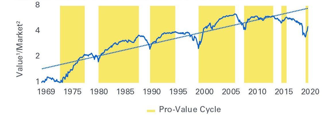Figure 2: History of Value Outperformance Vs. The Market