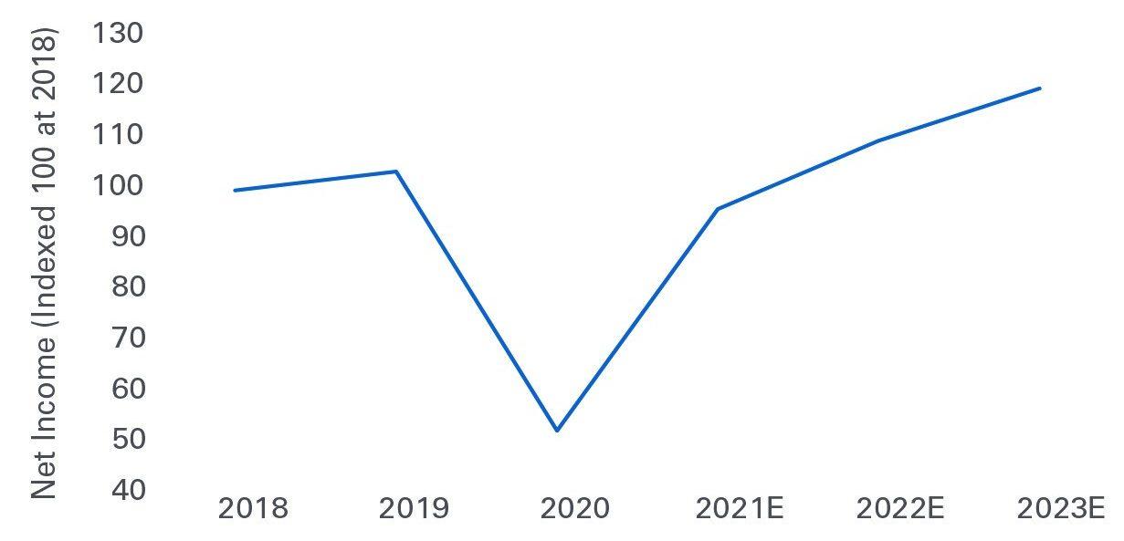 Figure 3: Value Stocks' Rapid Earnings Recovery