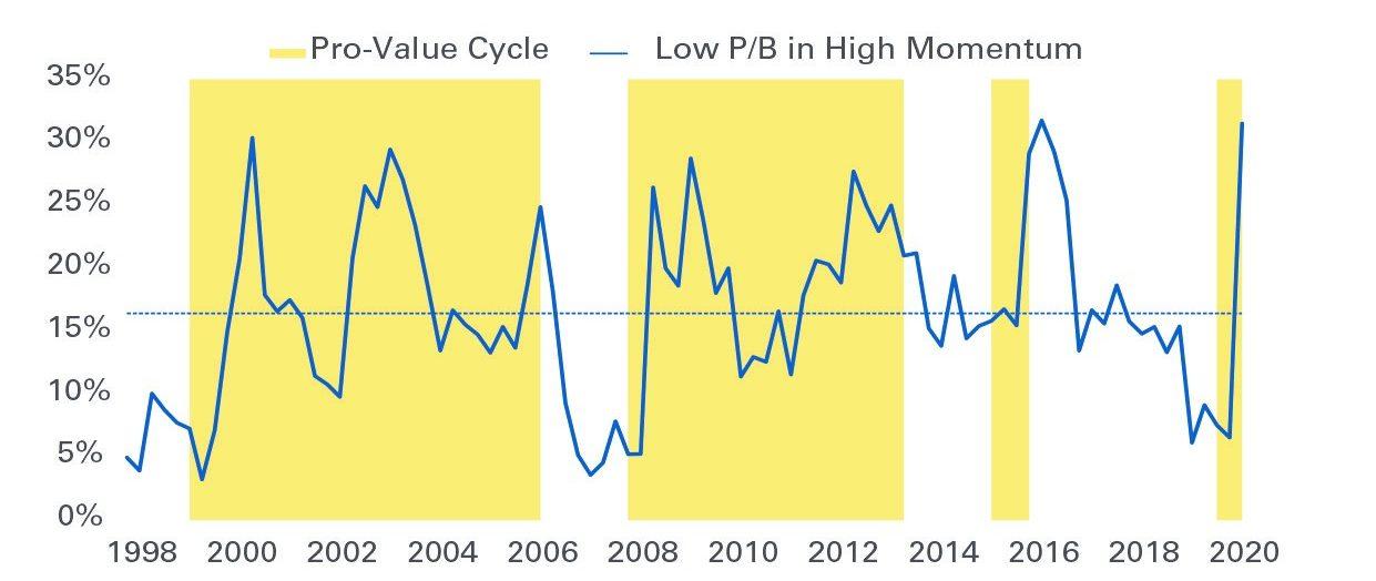 Figure 4: Percent of Cheap Stocks Among High Momentum Stocks
