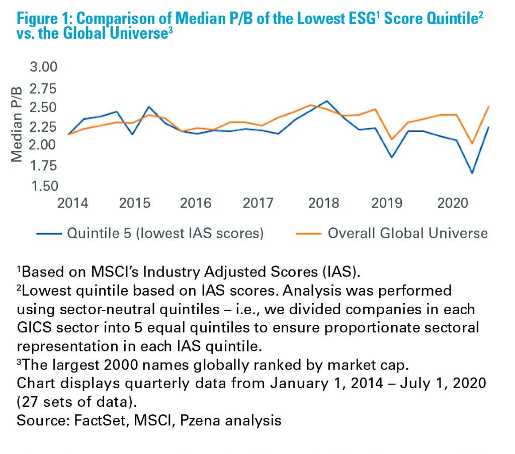 Figure 1: Comparison of Median P/B of the Lowest ESG Score Quintile vs. the Global Universe