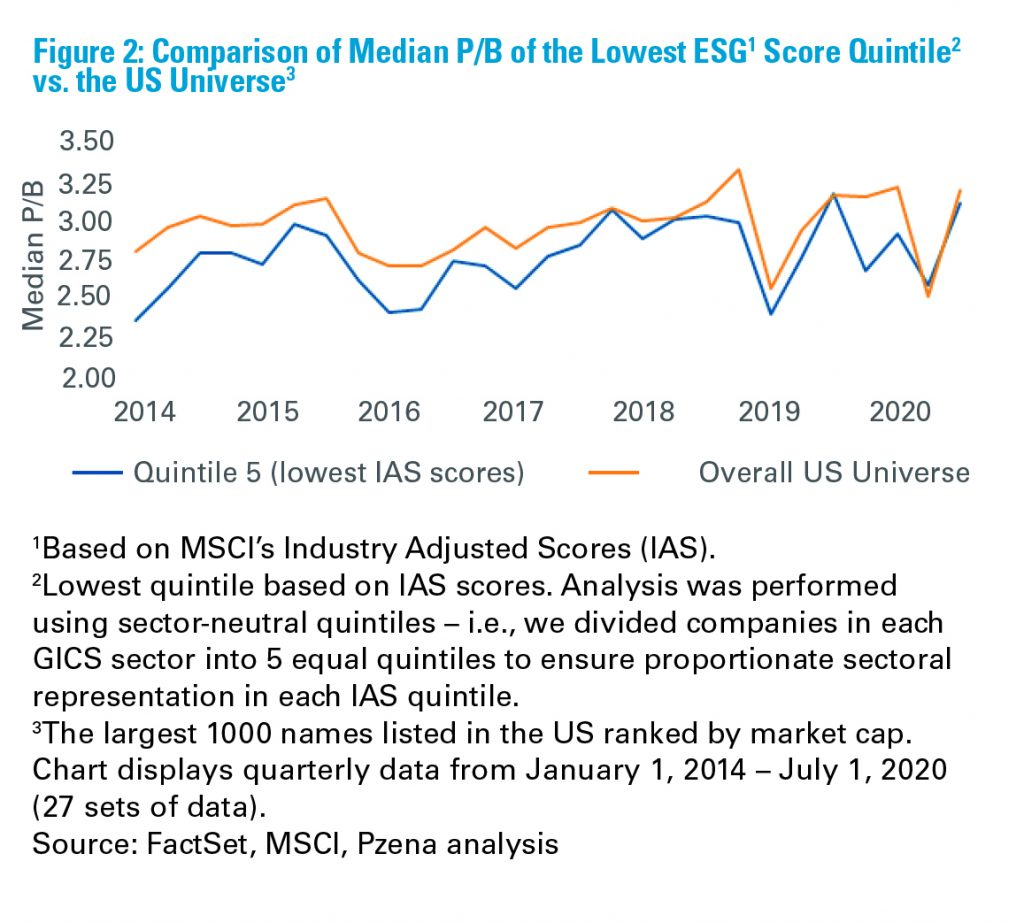 Figure 2: Comparison of Median P/B of the Lowest ESG Score Quintile vs. the US Universe