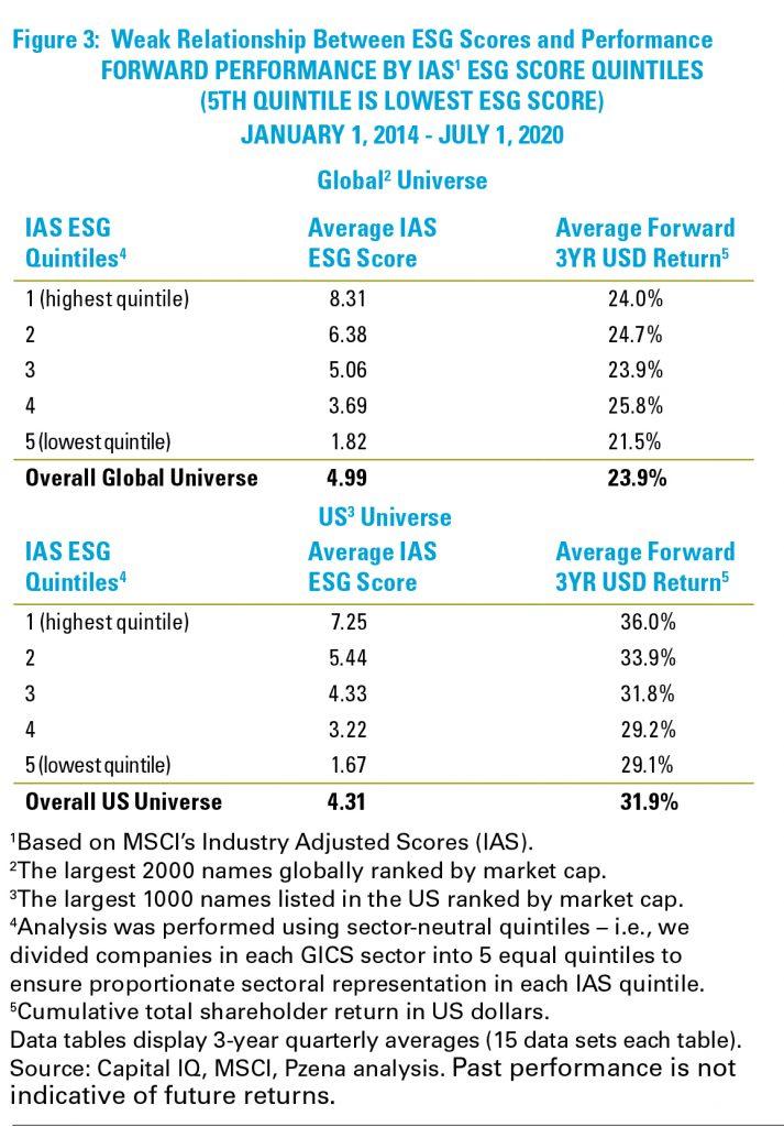 Figure 3: Weak Relationship Between ESG Scores and Performance