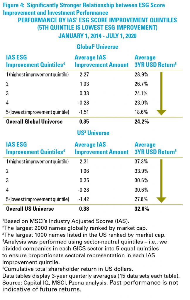 Figure 4: Significantly Stronger Relationship between ESG Score Improvement and Investment Performance